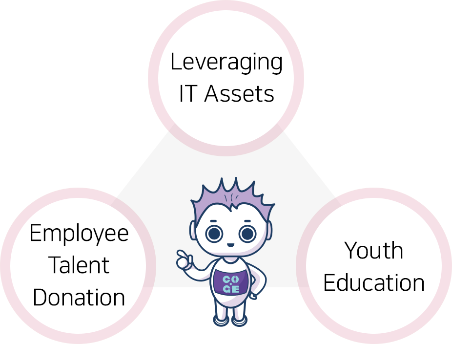 Leveraging IT Assets, Employee Talent Donation, Youth Education