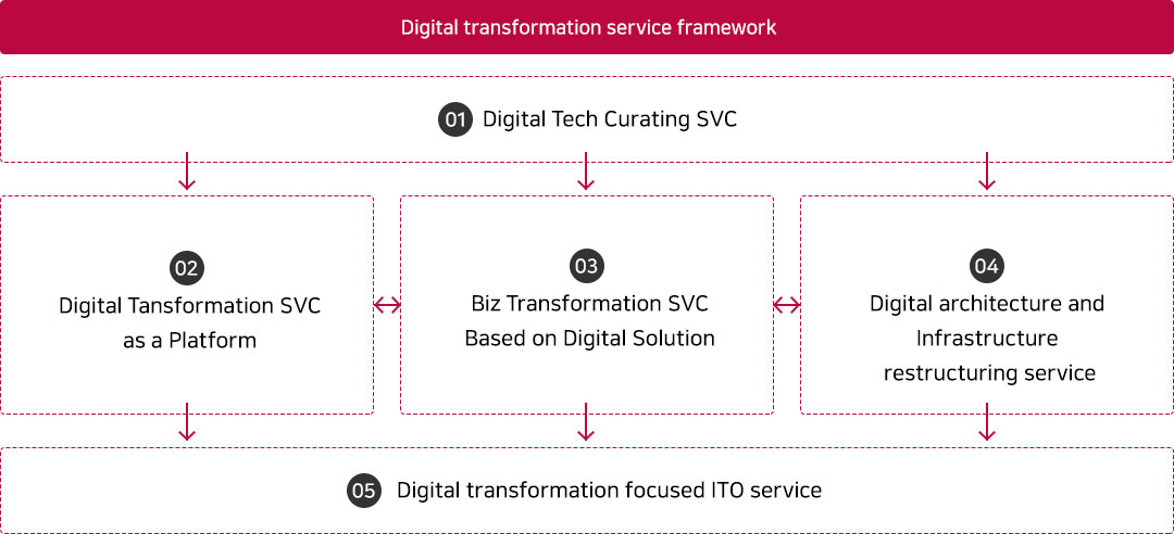 Digital transformation service framework image