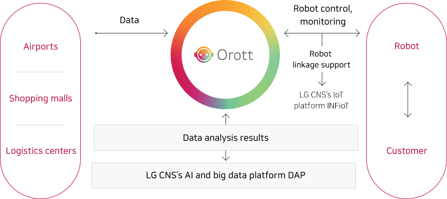 Orrot Overview of Feature