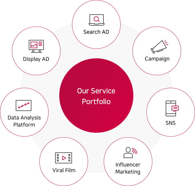 Our Service Porftolio : Data Analysis Platform, Display AD, SearCh AD, Campaign, Viral Film, SNS, Influencer Marketing