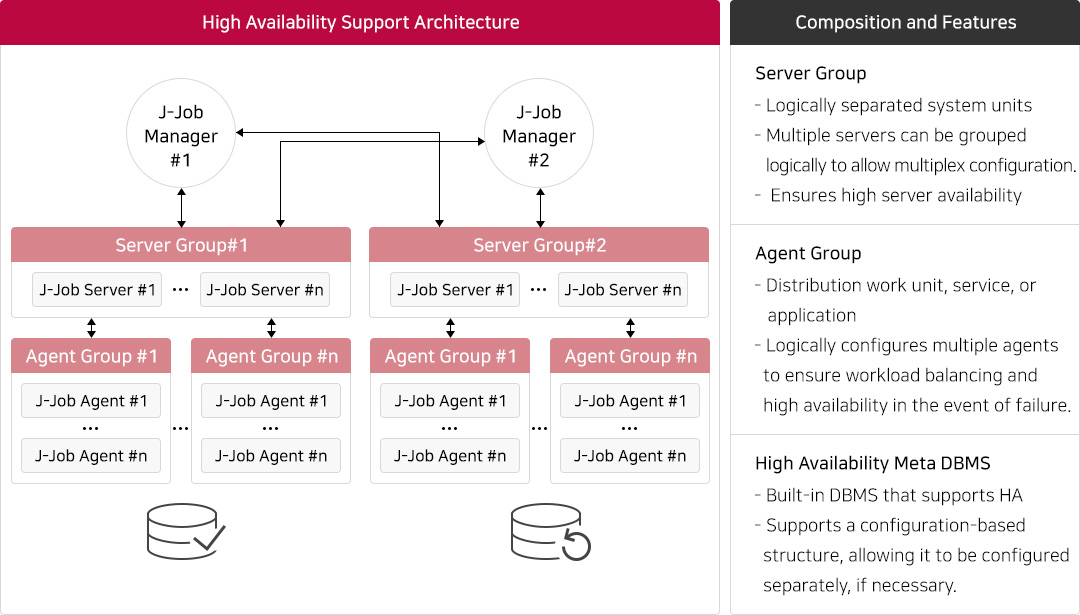 Solution Architecture2